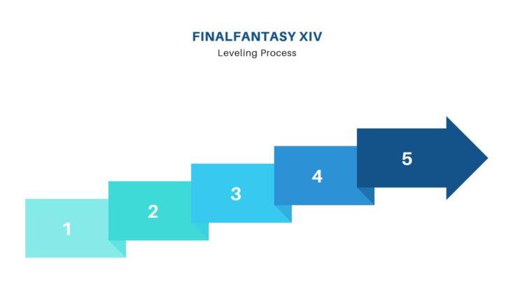 【FF14】レベル上げ徹底比較:冒険者小隊編【Lv1~Lv50】